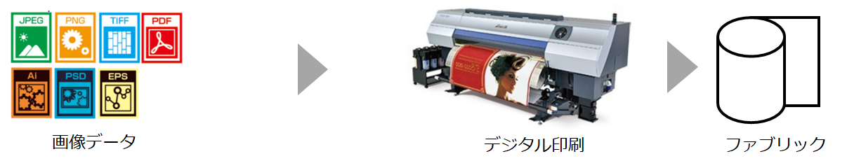 印刷会社だからこそできる高度なカラーマネジメント