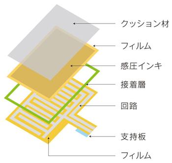 NISSHA フォースセンサー