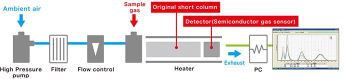 Sensor Gas Chromatograph SGEA-P3