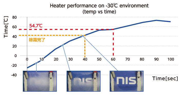 Heater performance