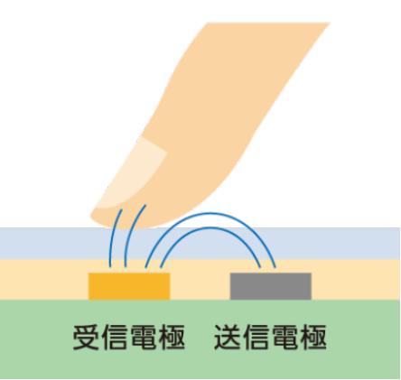 静電容量方式タッチパネルとは