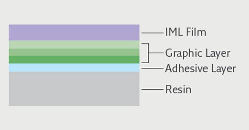 成形同時加飾技術 IMLについて