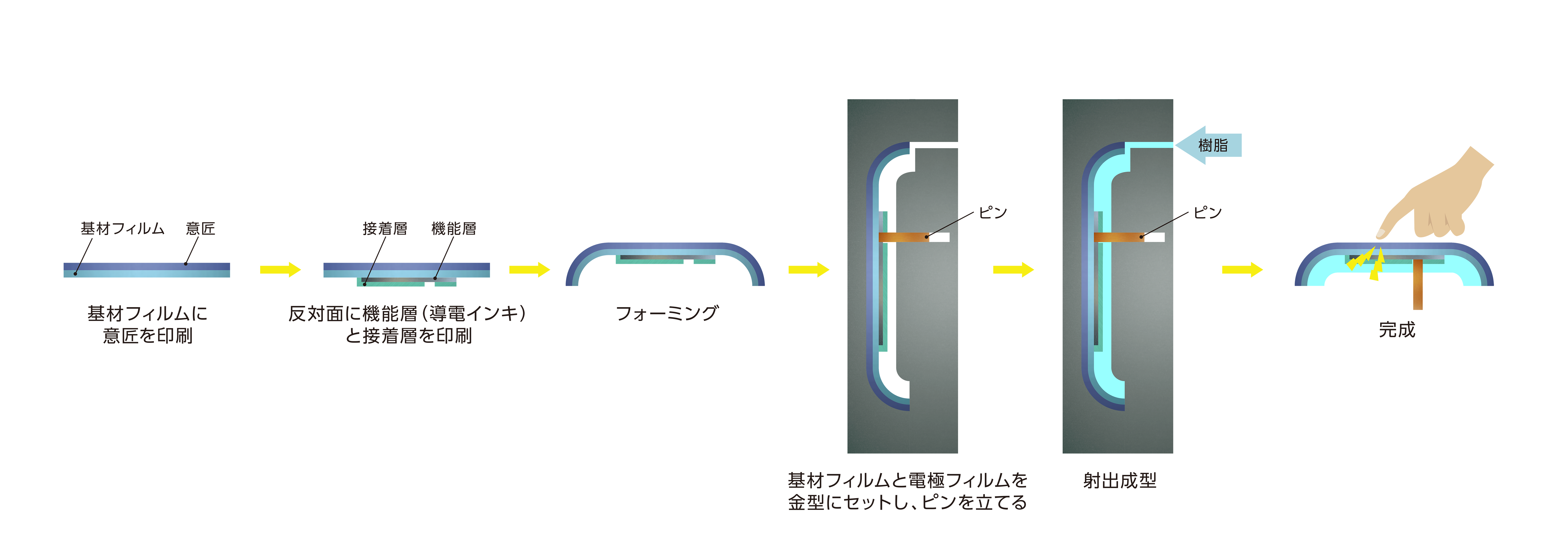 樹脂成形部品表面に電極を埋め込み