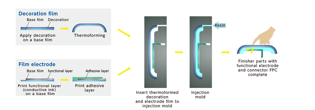 ②Electrode placed on backside of injection molded parts(Connection to electrode : FPC)