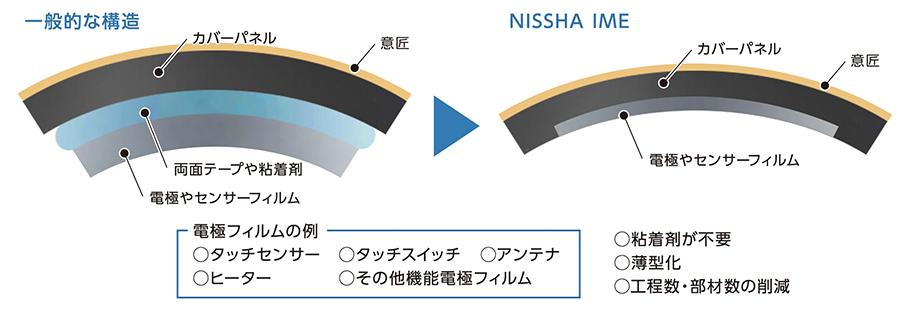 NISSHA IMD/IML(デザイン) + IME(機能) の製品構成