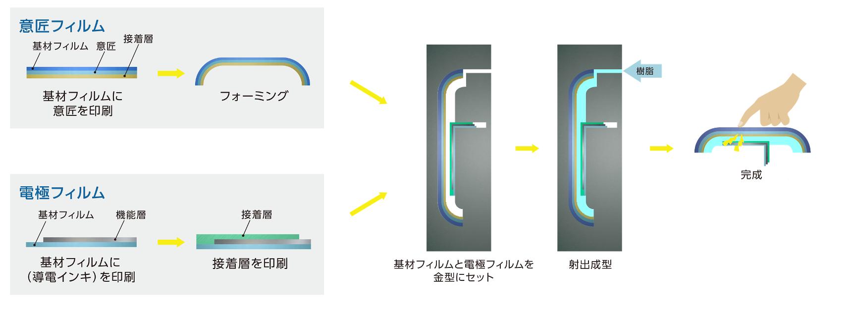 樹脂成形部品の裏面に電極を埋め込み